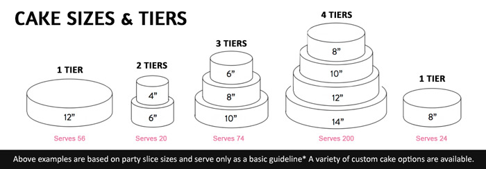 cake size and tier guideline